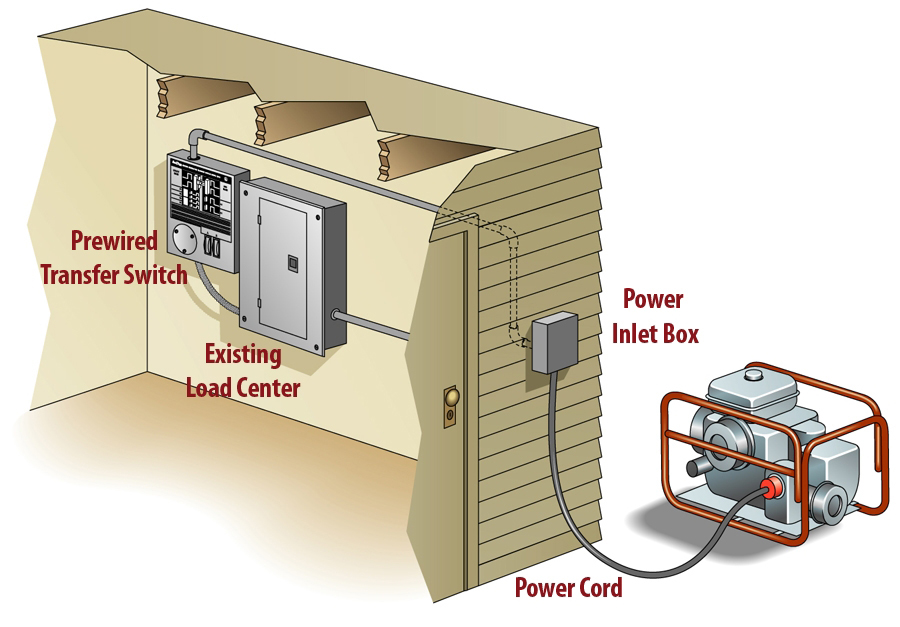 John Deere Generator Transfer Switch Wiring Diagram : General electric generator wiring free engine